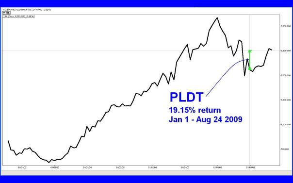 PLDT JAN - AUG 2009